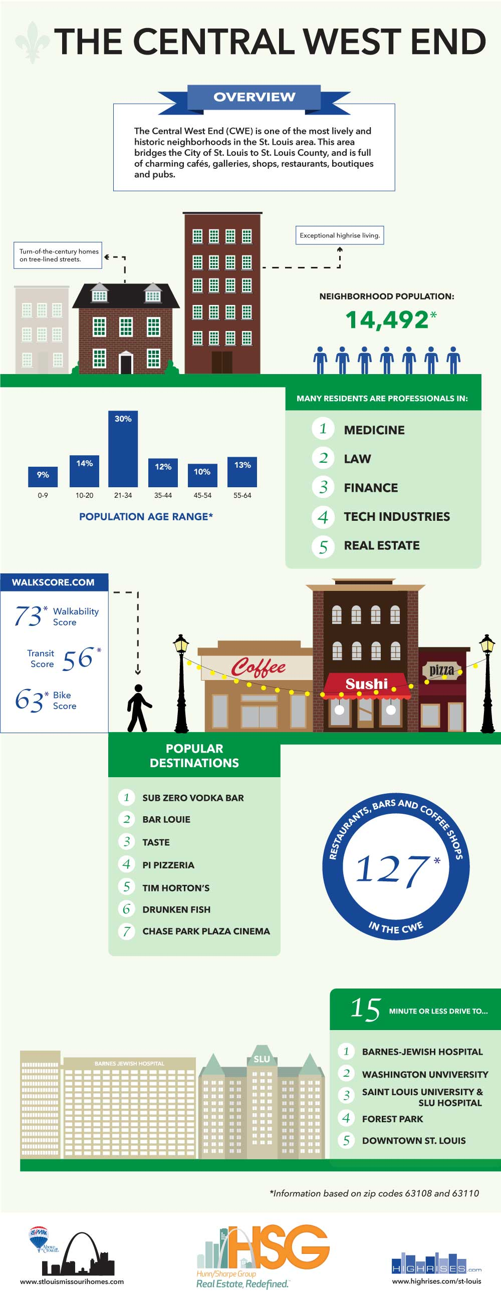 Infographic about the Central West End in St. Louis