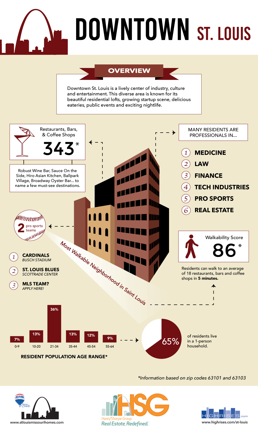 Infographic about Downtown St. Louis
